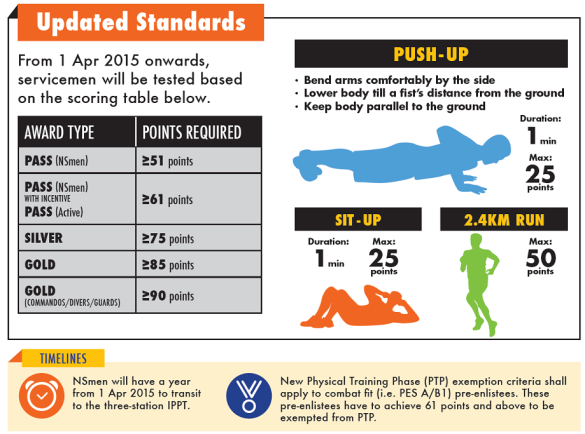 ippt-updated-standards-data